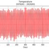 Numpyだけで気温と降水量の回帰分析【Python機械学習】