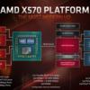 【AMD】B550はPCIe 4.0に対応せず?X670チップセットのお話も