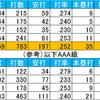 (プロ野球を「研究する」編No.95)2019プロ野球新外国人成績分析「王柏融編」