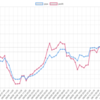 今週(8/6~10)のEA運用結果  -40,898円(+42.5pips) MultiLogicShotが大活躍の週でした。。。