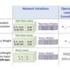 XNOR-Net: ImageNet Classification Using Binary Convolutional NeuralNetworks