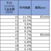 【トラリピ4・5すくみ検証結果】2月1週の結果は、2500pips耐えられる設定で、年利換算7.7%でした。2000pipsで11.5%。トレールは4%。