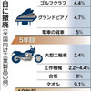 TPP関税、工業品87%で即時撤廃