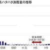 鳥取・網代港から直送のハタハタ !!!