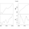 [R]R言語で多変量時系列解析