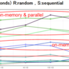 MongoDB 2.4 の性能 徹底評価(Memory vs DISK)