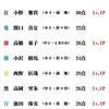 6/19(金)カラコン成績