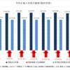 【チェック】日本の家計は一向に楽にならない?家計調査からわかる将来リスク