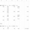 【追記版】FF15における攻撃力とダメージ計算との相関