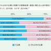 やっぱりおかしいよ日本のIT業界