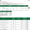 本日の株式トレード報告R2,05,21