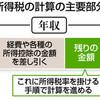 <定年退職後の手続きは?>(下)税金 「面倒だから…」敬遠は損 - 東京新聞(2018年6月28日)