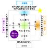 心マトリクス的学級経営論【閉じたグループ・開いたグループ】