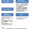 給与所得者の副業収入の確定申告について(簡潔フローつき)