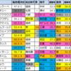 【明日のメイン予想(東京・阪神・札幌)】2021/6/19(土)