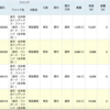 【ポイント投資】楽天スーパーポイントで楽天VTIを買い付け!
