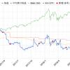 保有米国株の平均買付株価(ドル)をチェックするバツイチ男 2018年8月