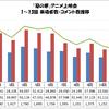 「惡の華」アニメ上映会 1〜13話 来場者数・コメント数推移グラフ