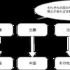 PCT出願の基本