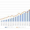 南アランドの積立FXの状況(2020年5月)