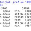 都道府県別のパスポート発行数のデータ分析3 - R言語のvar.test関数とt.test関数で8月と11月のデータの違いを検定する。