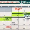 日本人「初」新型コロナウィルス感染、、、なぜ?