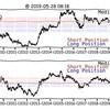 5/28(火) 10年分まとめて確認。為替&ETF長期トレンドチャート