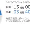 学習記録(2017/07/03 - 2017/07/09)