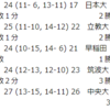 【ハンドボール】2019関東学生ハンドボール秋季リーグ 9/21、22