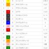 【期待の若駒】シールート(2018/3/11メイクデビュー中山ダート1800m)