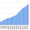 1990年から村田製作所を積み立てるとどうなるか