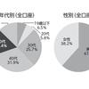 【2017年運用報告書】セゾン資産形成の達人ファンドは+25.0%の大幅増で着地!