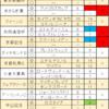 【馬券成績】2017年2月期馬券成績報告