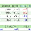 2019.3.29(金) 資産状況