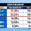 ★【外資規制違反】フジ、日テレも外国人直接保有比率20%超⇐認可取り消しをすべき。