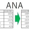 【ANA, 9202】2000億円規模の公募増資か!?株価への影響を財務諸表から読み解く