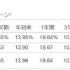 米ドル金利1.7%・・・。VTIの分配金1.67%それでもVTIとVOOを買い付けました。