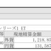 6月の積立投資はQQQ