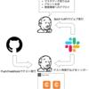 CircleCI API v2で自由自在に業務ワークフローのタスクを実行する