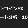 ビットコインFX チャート分析 10/25