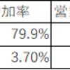 【検証】適示開示投資 第一四半期の好業績を根拠に投資する アイロム(2372)編