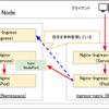 【手順あり】MetalLBとIngressを併用してL7負荷分散を実施する方法まとめ(オンプレミス)
