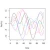 多因子の周期的定常状態 医学のための数学〜医学概論2014〜その1