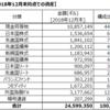 資産状況 考察 (2018年12月末)