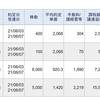 今日は、信用取引で、101,432円の利益確定でした。