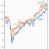 株式つみたて投資 コロナ前2020年1月から