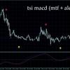 TSI MACDにアラートとMTFがついたインジケーター