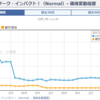 【遊戯王プチ日記】サイバーダーク・インパクト!も高騰!再録されて無いので価格は4倍へ!