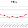 減量18日目86.0kg~順調に減る、そして便秘脱却~