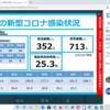 新型コロナ 兵庫県 128人 , 宝塚市 1人